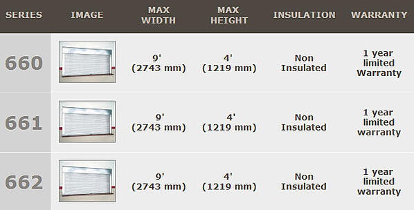 Fire rated Integral Frame and Sill Counter Doors  important information such as Max Width, Max Height, Insulated vs Non-Insulated and Warranty