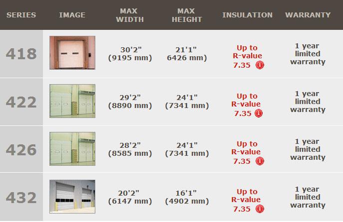 insulated sectional steel doors