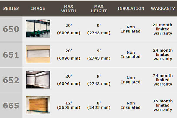 Rolling Counter Doors important information such as Max Width, Max Height, Insulated vs Non-Insulated and Warranty