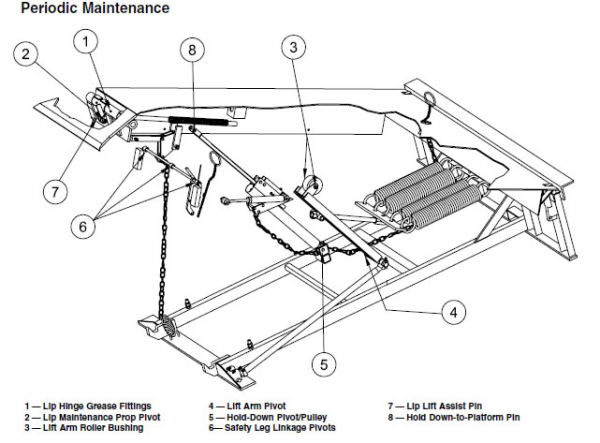 [DIAGRAM] Kelley Dock Leveler Wiring Diagram FULL Version