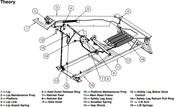 kelley dock leveler wiring diagram how a loading    dock       leveler    should work  how a loading    dock       leveler    should work