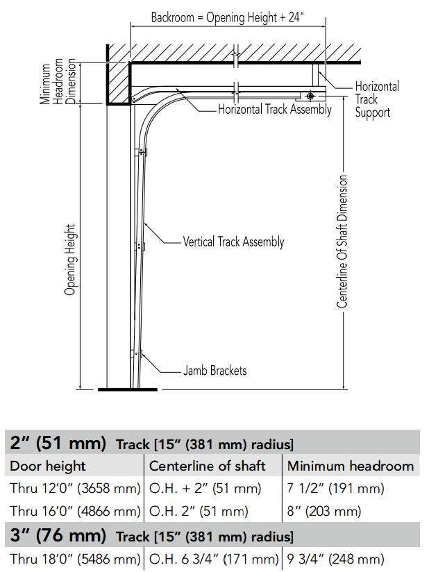 Door head 8 door jamb transom 9 meeting rail for Overhead garage door dimensions