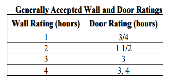 Rolling Steel Fire DoorGate Protection for Fire Wall Wall and Door Ratings.png